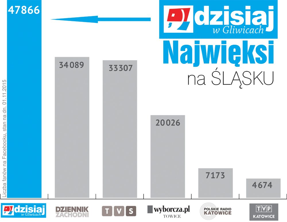 na_slasku